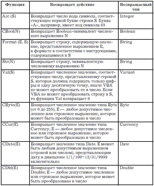 Основные (стандартные) типы данных