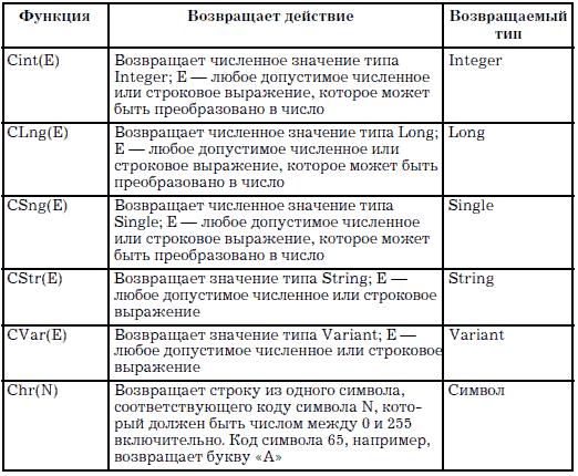 Типы данных с++
