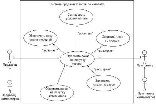 отношений пример диаграмма