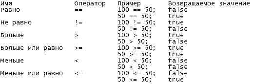 Оператори c# ідентичні за формою операторам c++