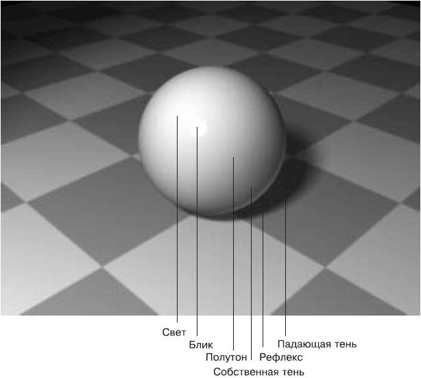 Освещение часто является фундаментом для цветового моделирования, придающег